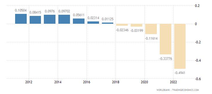 montenegro population growth annual percent wb data