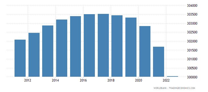 montenegro population male wb data