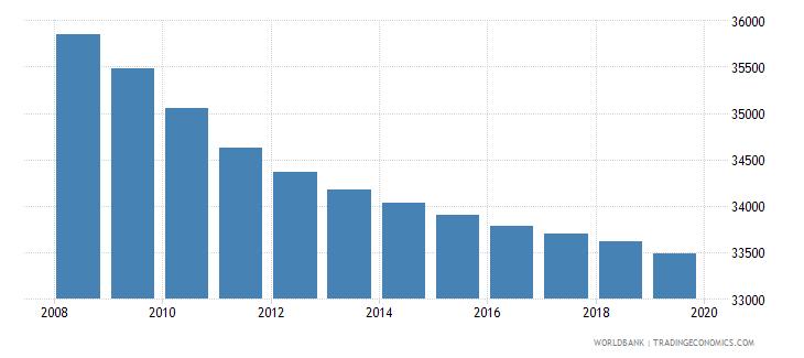 montenegro population of compulsory school age female number wb data