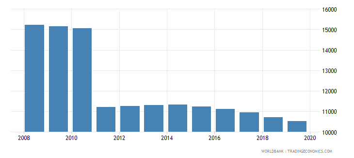 montenegro population of the official age for pre primary education female number wb data