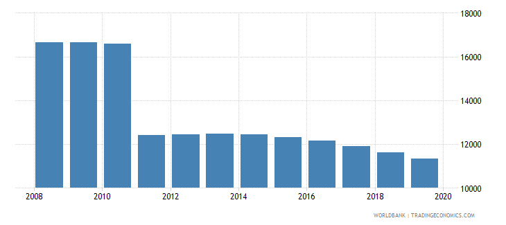 montenegro population of the official age for pre primary education male number wb data