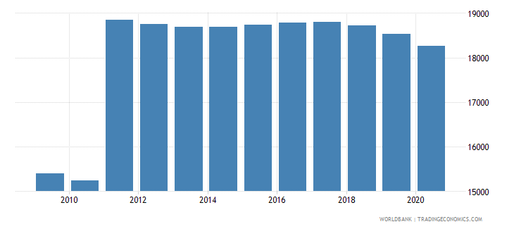 montenegro population of the official age for primary education female number wb data