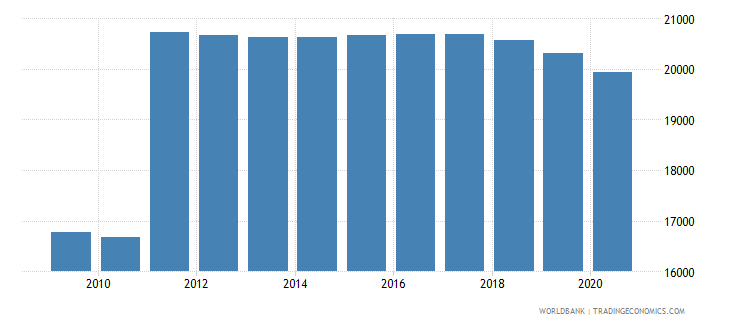 montenegro population of the official age for primary education male number wb data