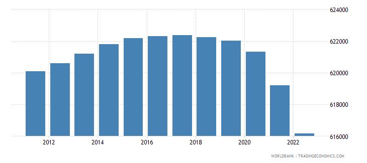 montenegro population total wb data