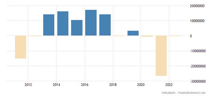 montenegro portfolio equity net inflows bop current us$ wb data