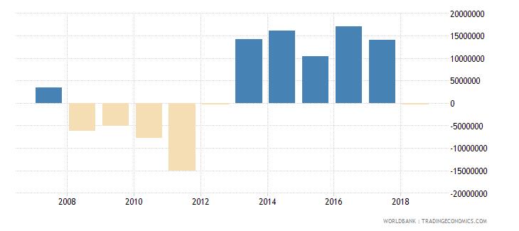 montenegro portfolio investment equity drs us dollar wb data