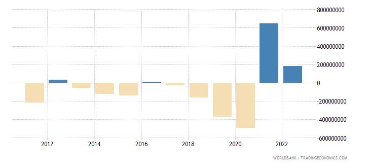 montenegro portfolio investment net bop current us$ wb data