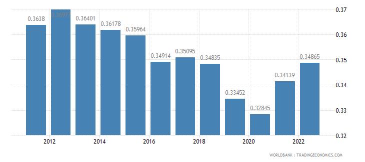 montenegro ppp conversion factor gdp lcu per international dollar wb data