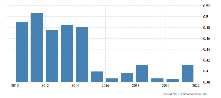 montenegro ppp conversion factor gdp to market exchange rate ratio wb data