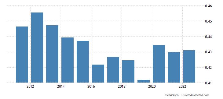 montenegro ppp conversion factor private consumption lcu per international dollar wb data