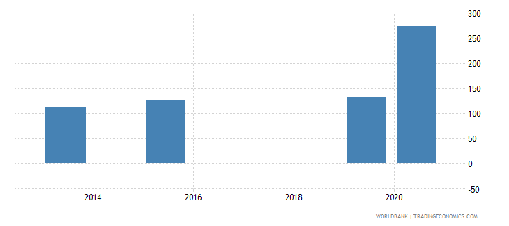 montenegro present value of external debt percent of exports of goods services and income wb data