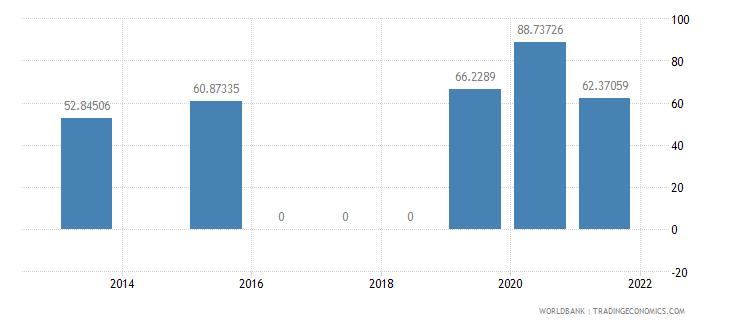 montenegro present value of external debt percent of gni wb data