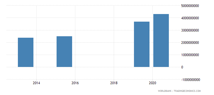 montenegro present value of external debt us dollar wb data