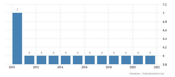 montenegro primary school starting age years wb data