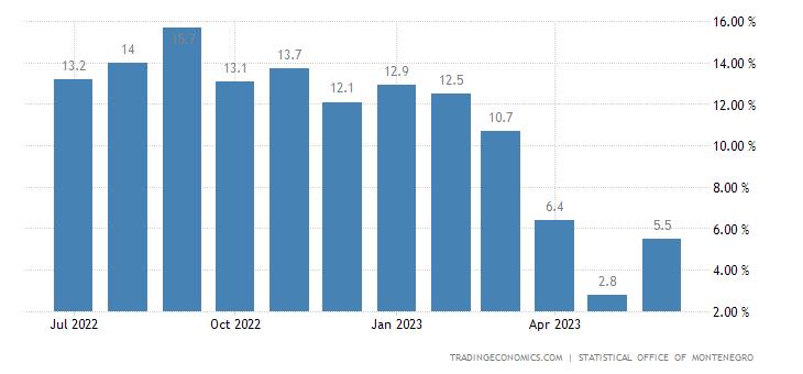 Montenegro Producer Prices Change