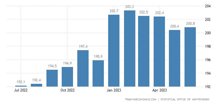 Montenegro Producer Prices