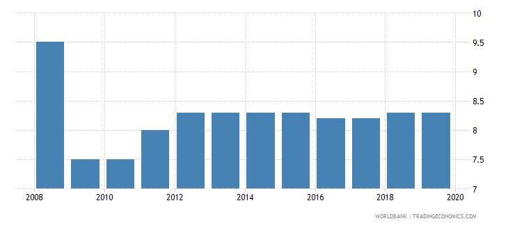 montenegro profit tax percent of commercial profits wb data
