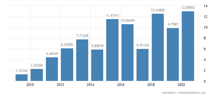 montenegro public and publicly guaranteed debt service percent of gni wb data