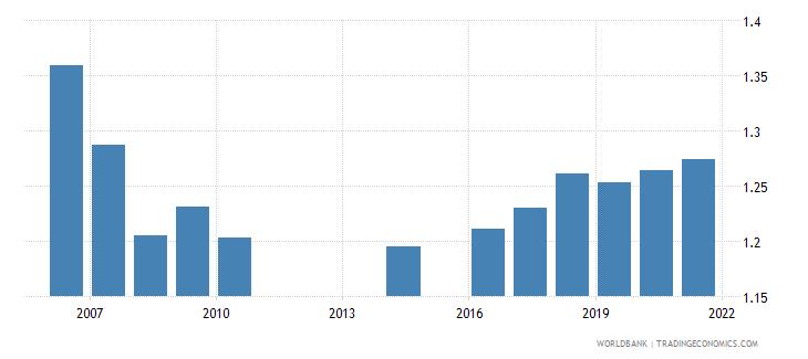 montenegro ratio of female to male tertiary enrollment percent wb data