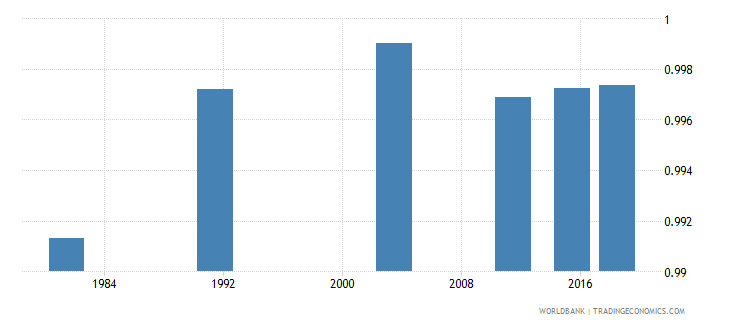 montenegro ratio of young literate females to males percent ages 15 24 wb data
