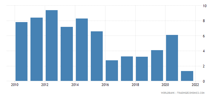 montenegro real interest rate percent wb data