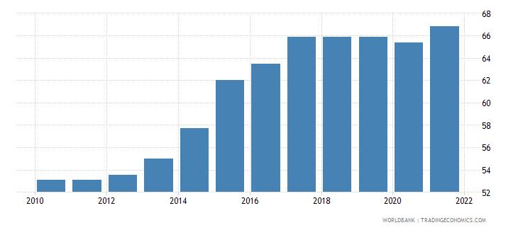 montenegro regulatory quality percentile rank wb data