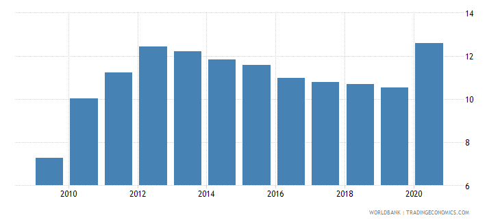 montenegro remittance inflows to gdp percent wb data