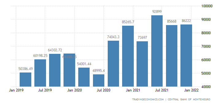 Montenegro Remittances