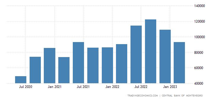 Montenegro Remittances