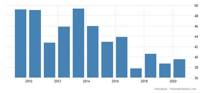 montenegro renewable energy consumption wb data