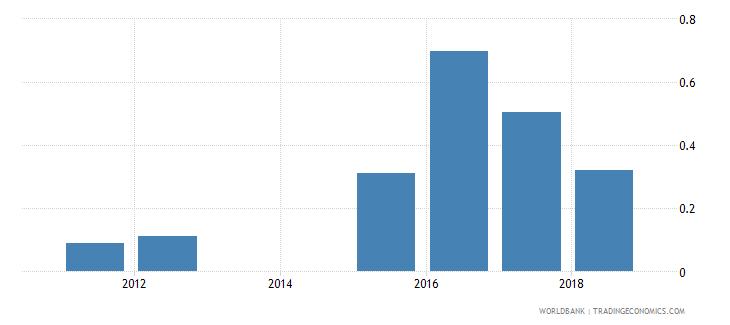 montenegro repeaters primary male percent of male enrollment wb data