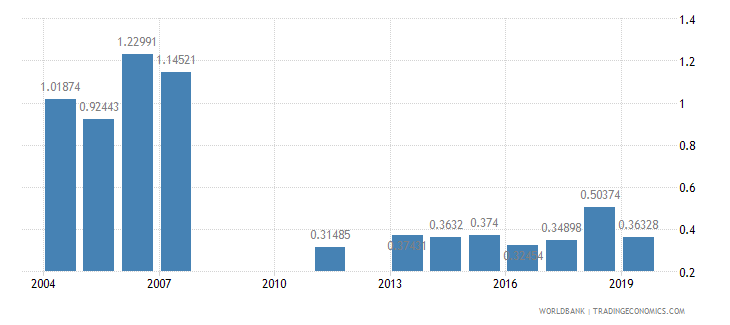 montenegro research and development expenditure percent of gdp wb data