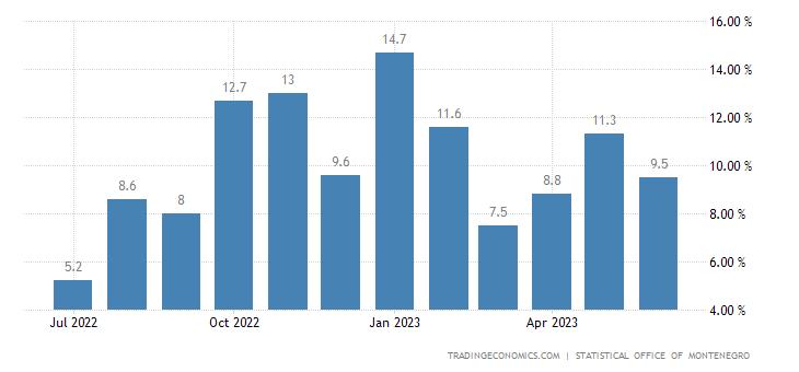 Montenegro Retail Sales YoY