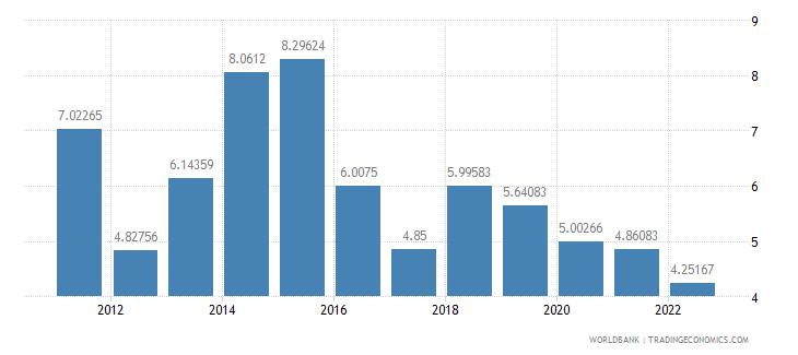 montenegro risk premium on lending prime rate minus treasury bill rate percent wb data