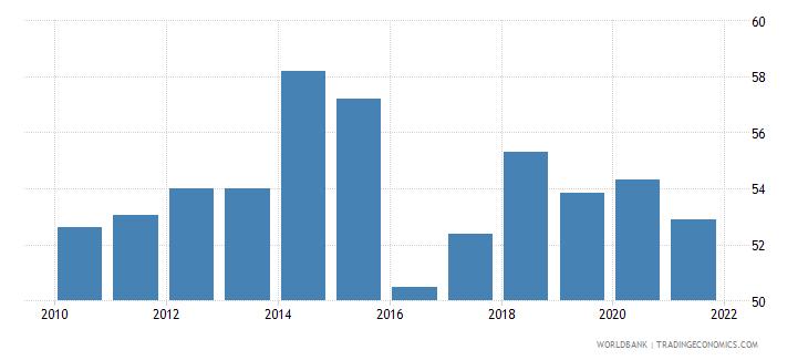 montenegro rule of law percentile rank wb data