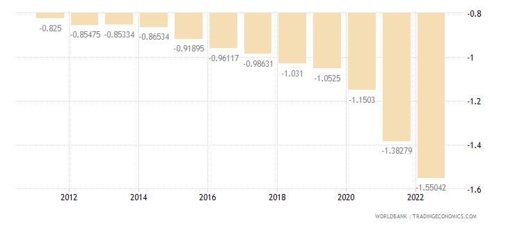 montenegro rural population growth annual percent wb data