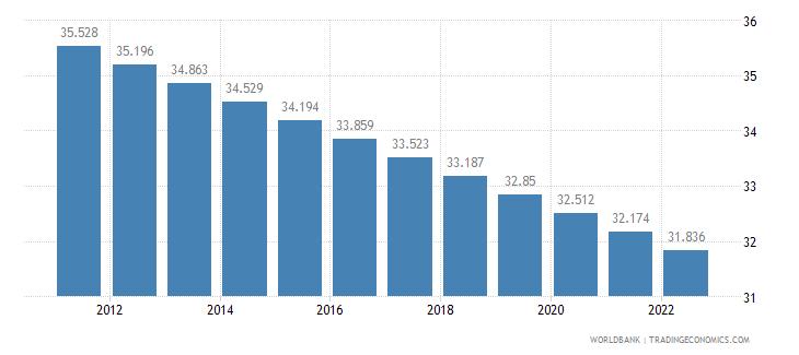 montenegro rural population percent of total population wb data