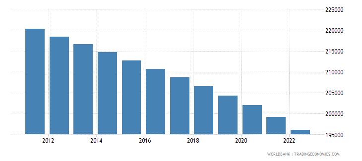 montenegro rural population wb data