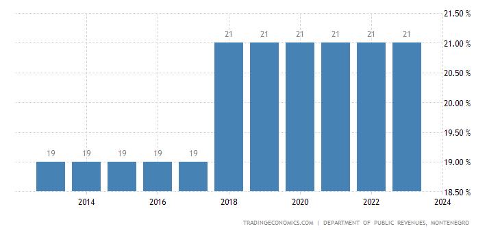 Montenegro Sales Tax Rate | VAT