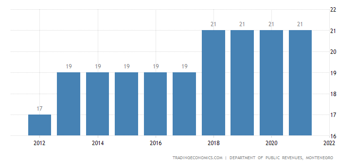 Montenegro Sales Tax Rate - VAT