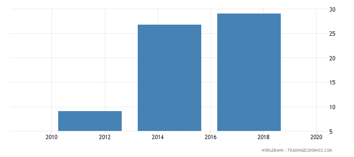 montenegro saved any money in the past year percent age 15 wb data