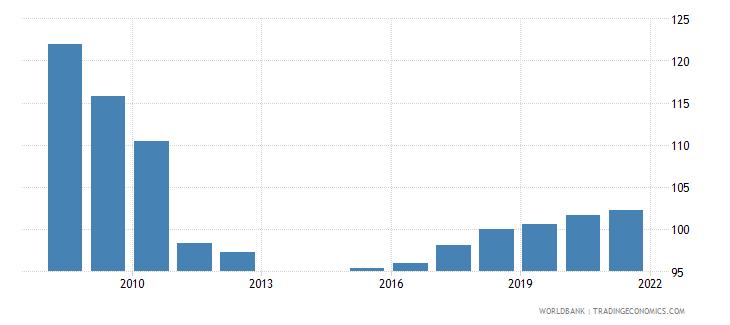 montenegro school enrollment primary percent gross wb data
