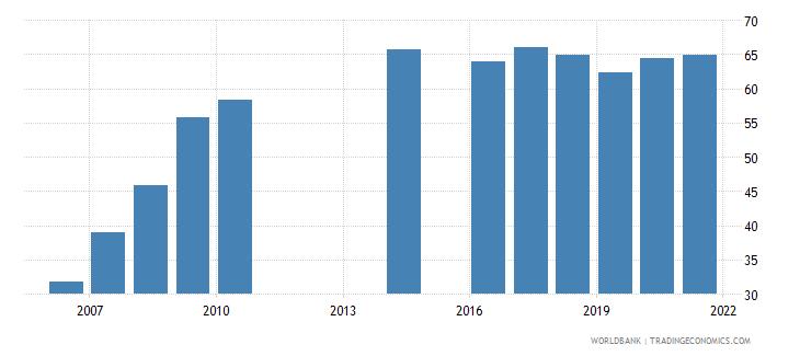 montenegro school enrollment tertiary female percent gross wb data