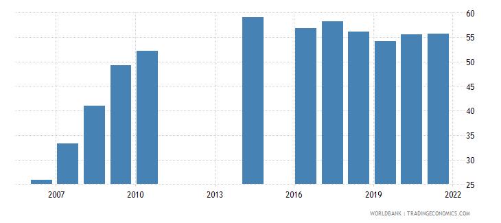 montenegro school enrollment tertiary percent gross wb data