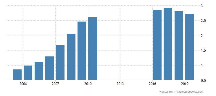 montenegro school life expectancy tertiary both sexes years wb data