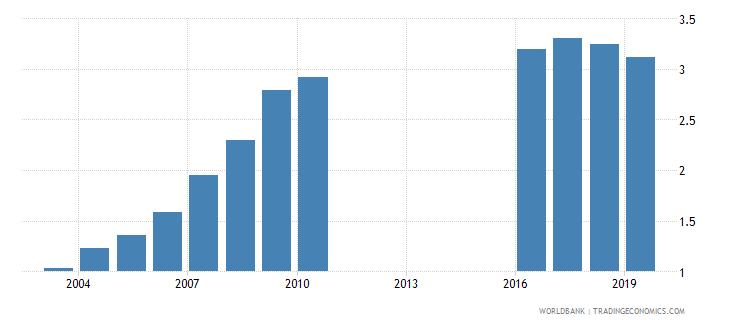 montenegro school life expectancy tertiary female years wb data
