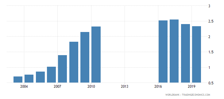 montenegro school life expectancy tertiary male years wb data