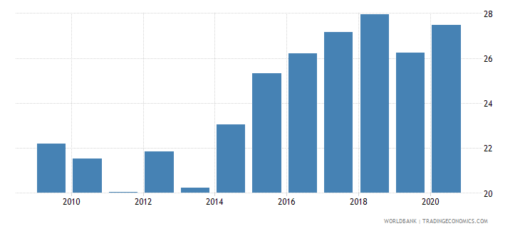 montenegro self employed male percent of males employed wb data