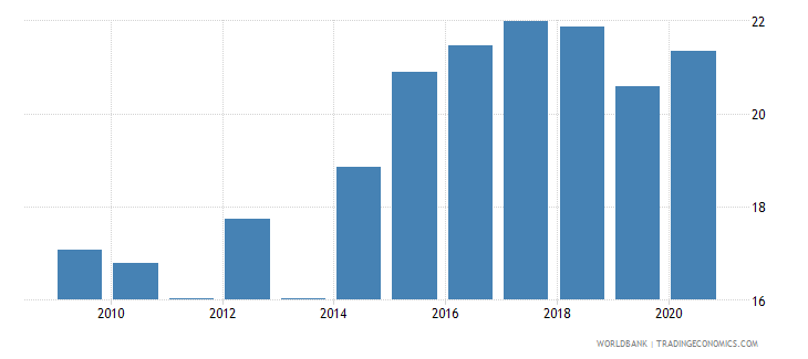 montenegro self employed total percent of total employed wb data