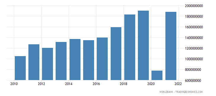montenegro service exports bop current us$ wb data